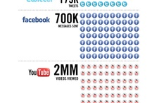 Awesome Social Media Infographics / A board for infographics about social media and social networking
