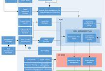 ISO 55000 Physical Asset Management Framework