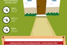 Home Remodeling Growth in 2015 - Infographic / http://www.shawcoremodeling.com/services/remodeling - Annual growth in big-ticket home improvement spending will decelerate to 1.6% by the 3rd quarter of 2015 from 6.3% in the 1st quarter. See home remodeling growth in 2015 infographic by Shaw Company.