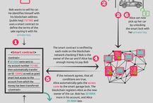 Blockchain Infographics / Blockchain Infographics: Smart Contracts, Cryptocurrencies, ICOs, Tokens, etc.