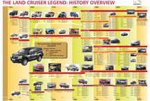Land Cruiser History by Buschtaxi.net
