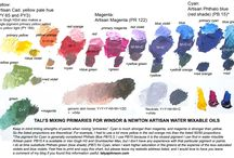 Water mixable oils