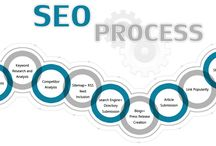 SEO / Optimal Visibility Targeted Traffic