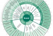 Brand Planning / Tools for planning a brand