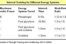Creating a good interval training program