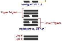 I Ching Hexagrams - 周易卦辭 - 주역괘사