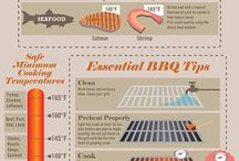 Grilling Education