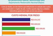 Preso no Brasil Quanto Custa