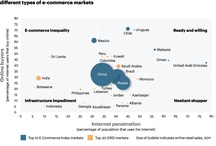 E-commerce Markets / Global E-commerce markets around the Globe - AT Kearney