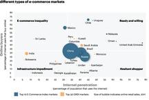 E-commerce Markets / Global E-commerce markets around the Globe - AT Kearney