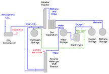 Sabatier Process