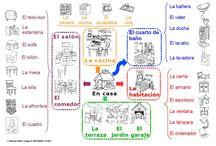 ELE - Vocabulario casa