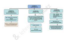 Wirtschaftslehre / #wirtschaftslehre #wirtschaft #lehrmaterial #unterricht