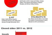 Help-U-Sell Real Estate Infographics / Infographics created by Help-U-Sell Real Estate that relate to real estate in general and Help-U-Sell in particular