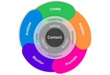 Content Marketing / Content marketing is any marketing that involves the creation and sharing of media and publishing content in order to acquire and retain customers.