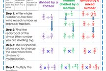 Breuke / Fractions