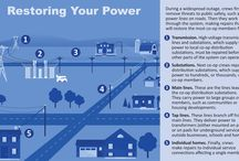 Outages! Be prepared / Despite the best-laid plans and proactive work 24/7, Mother Nature, squirrels and unforeseen factors often have other ideas. Outages can occur, and we are on call 365 days of the year. Here's a few things to think about while waiting for the lights to come back on.