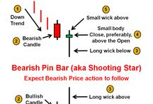Trading / Forex