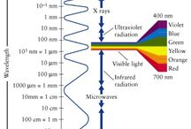 lunghezze d' onda
