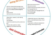 The Teaching and Learning Cycle