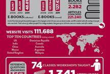 Library statistics infographics