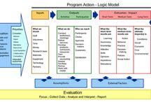 Change is GOOD! / Change Theory & Logic Models