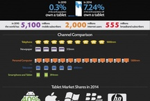 Infographics ~ Tech & Gadgets / by Dennis Wortham