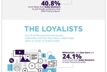Loyalty Programs / All things to do with loyalty programs and customer loyalty