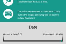 Infographics of the Bible