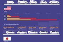 electric vehicle charts