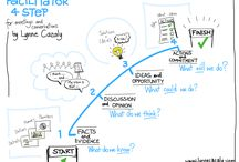 Sablons, Posters: Graphic facilitation / Visual thinking