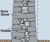 Stone Construction Methods