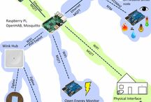 Интернет вещей / На этой доске будет подборка связанная с развитием и интеграцией интернет вещей в нашу с вами жизнь.