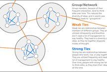 Concepten Online professionaliseren / Hier verzamelen we als leergroep linkjes en filmpjes over concepten mbt online professionaliseren
