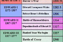 Storia Inghilterra