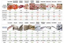 Tabelle nutrizionali - Carne, Pesce, secondi pronti