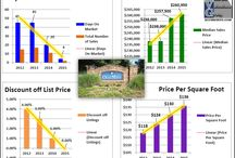 Geismar Louisiana Subdivisions Home Sales Charts Graphs / Geismar Louisiana Subdivisions Home Sales Charts Graphs by Bill Cobb Accurate Valuations Group Greater Baton Rouge's Home Appraiser 225-293-1500. This spreadsheet the graphic was created from was developed by Gregory L. Grover, Grover Appraisal Service, Saginaw, MI
