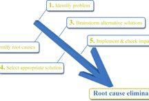 Problem solving in management / Problem solving
