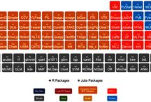 Periodic Tables / Various periodic tables showing scope and breadth of technology in arranged structure.