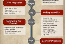 Kat real estate checklist