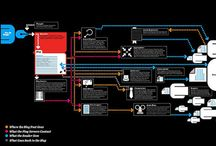 UX Userflows / Reference graphics for UX flows. / by Dorian Compo