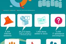 Infographics / Numbers! Library related of course.