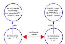 transformacja Fouriera