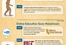 Evolution of Online Education