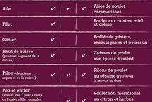 VIANDES / Chez Biocoop, la viande certifiée bio est exclusivement d'origine France. Voici quelques idées de recettes et des astuces pour cuisiner vos viandes préférées !