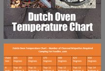 Dutch Oven Camping / Food ideas and recipes for dutch oven cooking and cooking while camping.