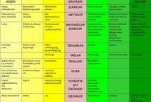 Sağlık / diyetler sağlıklı yaşam biçimi