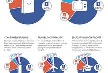 Sociální sítě / Informace, statistiky, trendy v oblasti sociálních sítí