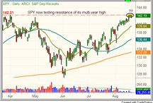 Best stock picks / Our top stock and ETF picks, based on our swing trading system