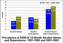 Alcohol abuse / by POWER TO QUIT ALCOHOL